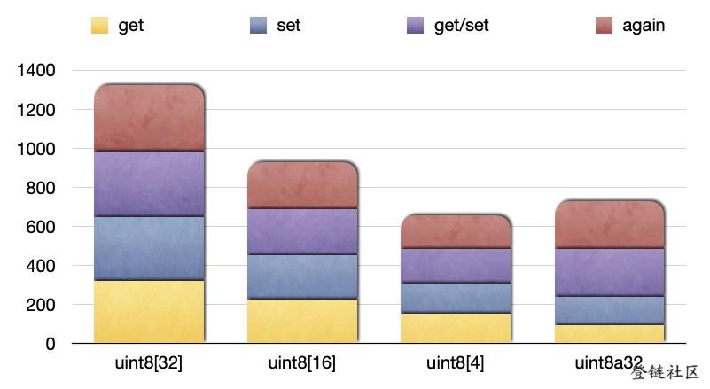在 Solidity中使用值数组以降低 gas 消耗
