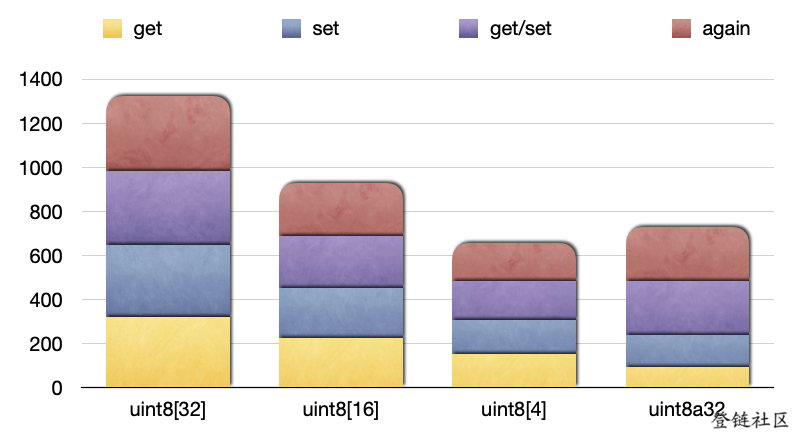 uint8与byte内存上gas 消耗对比