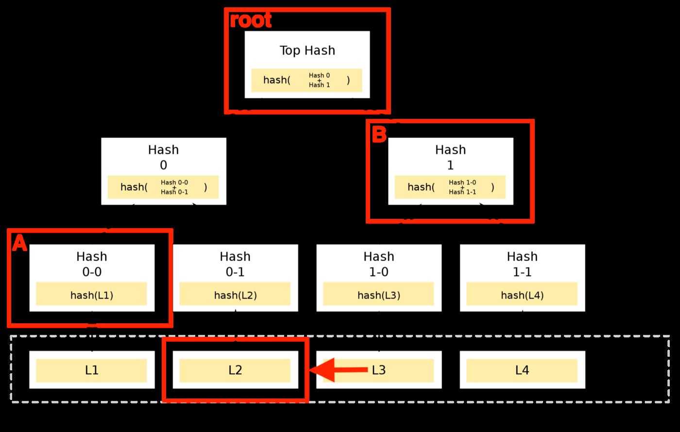 利用Merkle树低成本实现可扩展支付池
