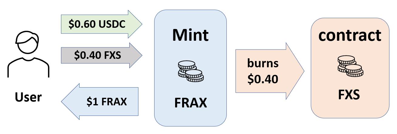 简述FRAX - 部分算法稳定币
