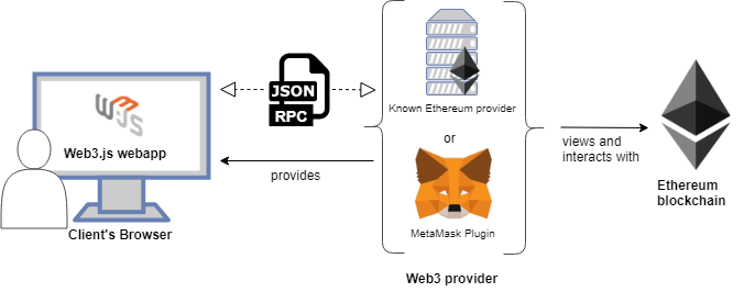用Web3.js构建第一个Dapp