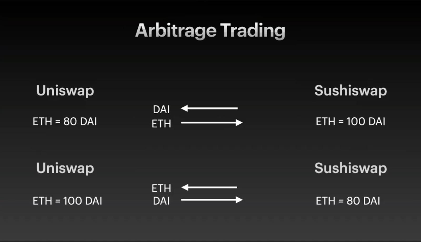 套利交易流程