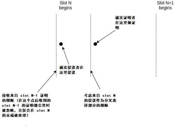 减轻 LMD GHOST 的 balancing attack 风险的提案